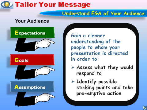 How To Make Winning Presentations: Tailor Your Message, Understand EGA of Your Audiences: Expectations, Goals, Assumptions
