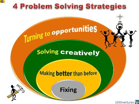 Problem Solving Strategies - 4 Levels, Creative CPS, Turn Problems to Opportunities