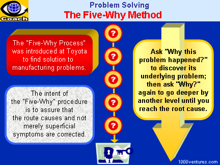 5 Why Method, The Five-Why Process for Problem Solving in Kaizen and Lean Manufacturing (Toyota)