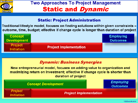Project Management: Two Approaches  - Classic Static and Modern Dynamic, Innovation Process