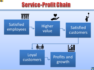Leveraging Service-Profit Chain To Achieve Customer Satisfaction and Loyalty