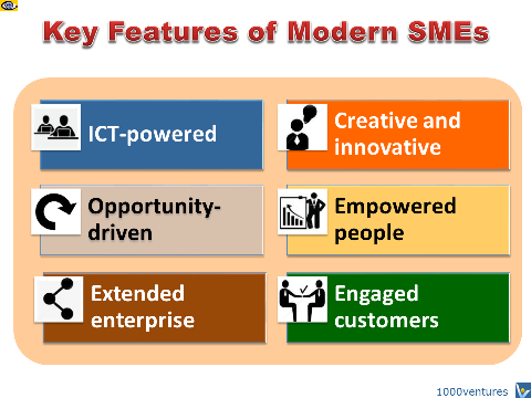 SMEs - Key Charactersitics of Modern Enterprises: IT, Innovation, Customer Engagement