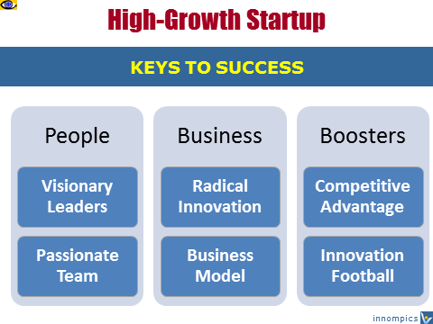 High-Growth Startup: Keys to Success