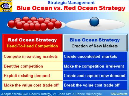 BLUE OCEAN STRATEGY vs. Red Ocean Strategy