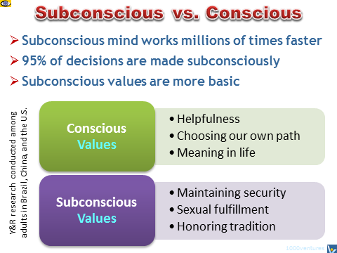Subconscious vs. Conscious Mind and Values