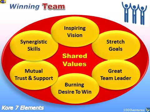 Winning Team Key Elements, Team Building, Teamwork - Shared  Values, Inspiring Vision, Synergy