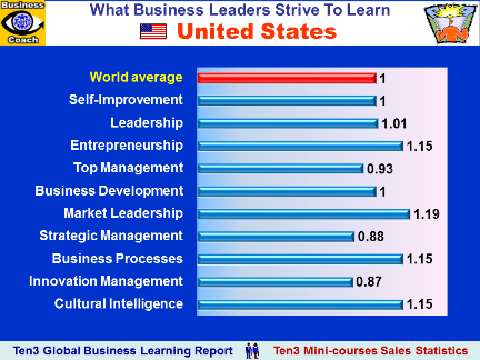 USA, United States of America - What Business Educational Courses Leaders Buy (Ten3 Global Business Learning Report)