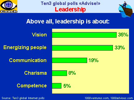 LEADERSHIP ROLES and ATTRIBUTES: Creating Vision, Energizing People, Effective Communication, Charisma, Competence