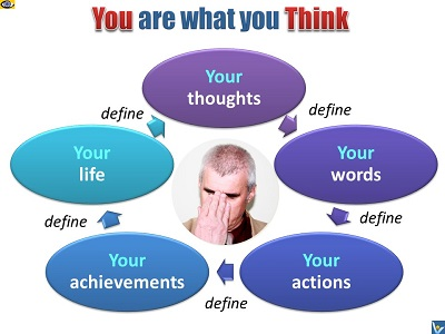 Your Thoughts define Yourself and Your Life