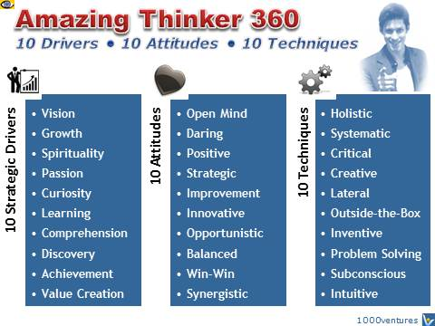 Great Thinker: 10 Strategic Drivers + 10 Attitudes + 10 Techniques