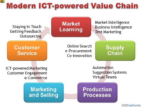 Modern IT-powered Value Chain