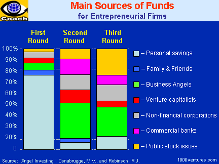 Venture Financing Stages Statistics